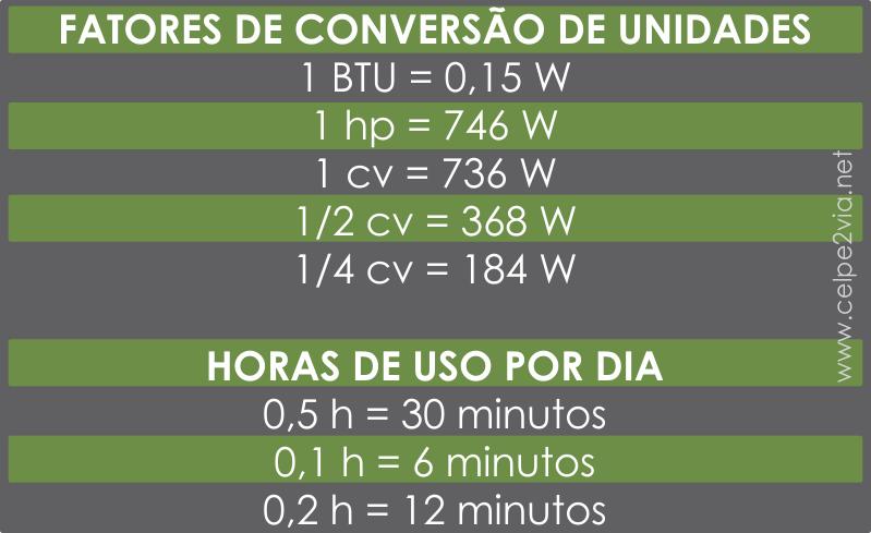 Cálculo de Consumo de Energia CELPE
